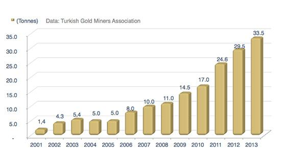 Turkey Mine Production