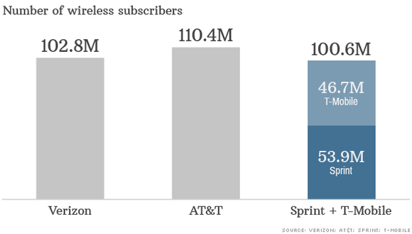 Wireless Subs With Sprint Plus Tmus
