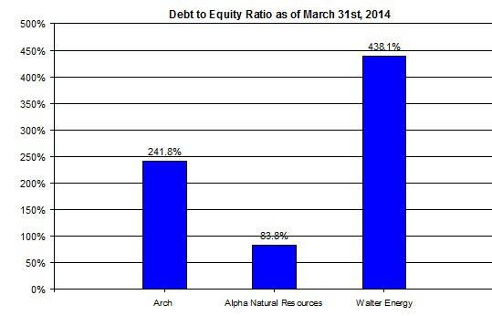 Walter Debt