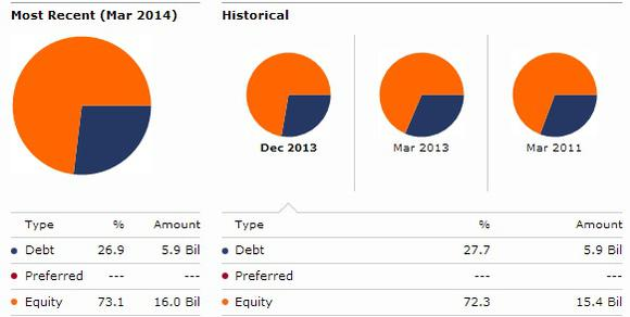 Eog Capital Structure