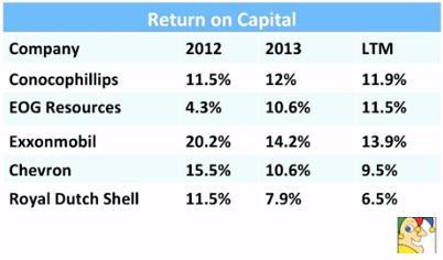 Return On Capital Eog