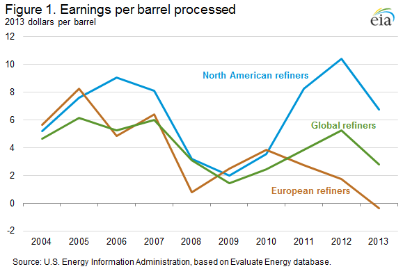 Earnings Per Barrel Processed