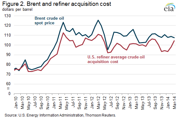Us Refiner Crude Acquisition Cost
