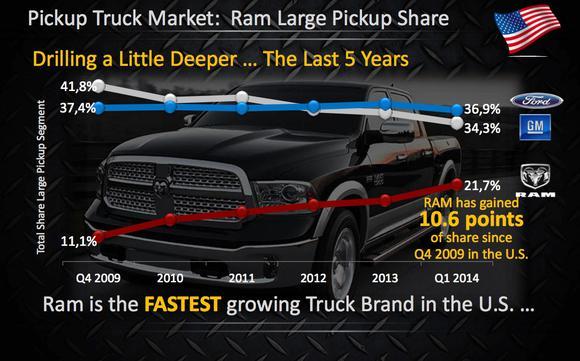 Ram Market Share Slide