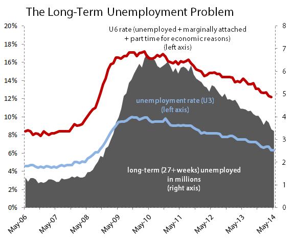 Blsunemploymentmay