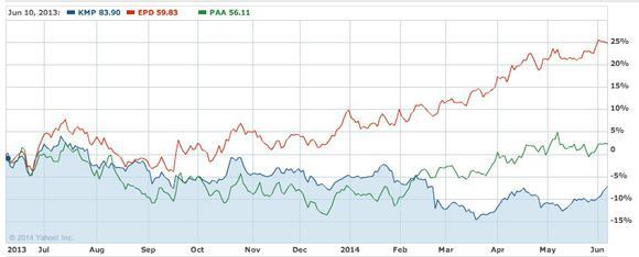 Kmp Comp Yahoo Chart