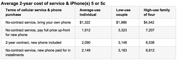 Consumer Reports Iphone Table