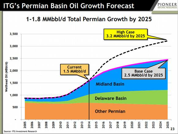 Permian Oil Growth Forecast