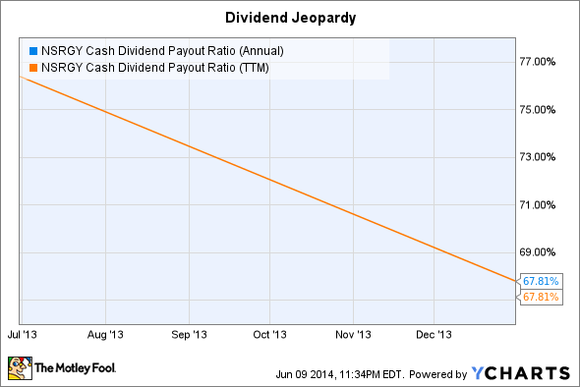 Dividend Jeopardy
