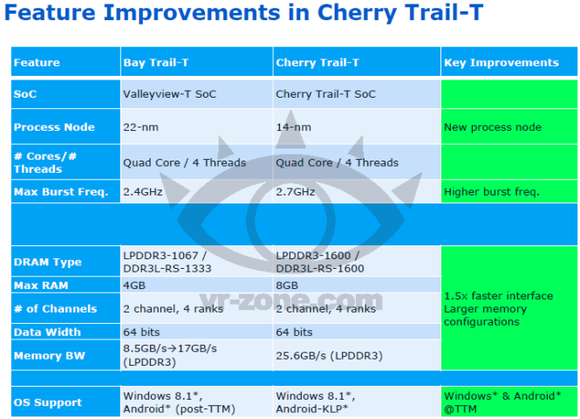 Cherry Trail