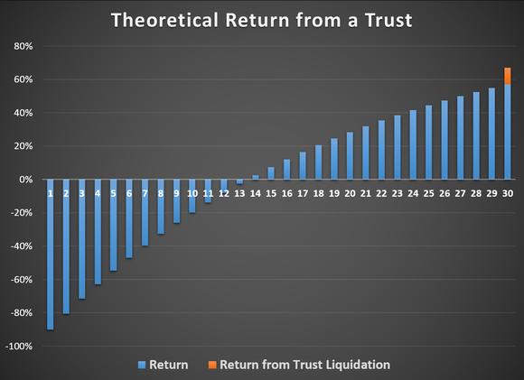 Trust Return