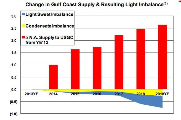 Paa Crude Imbalance