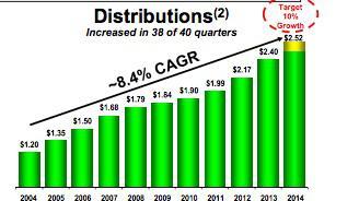 Paa Distributions