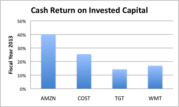 Cash Return On Invested Capital