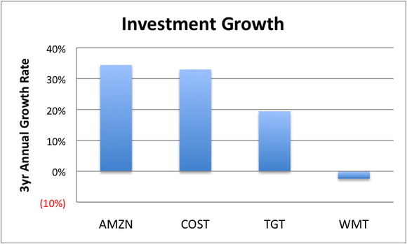 Investment Growth