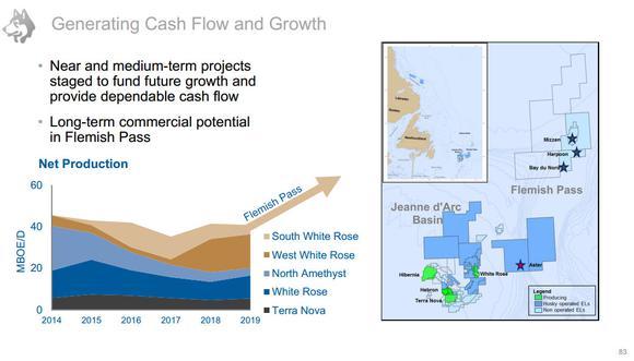 Husky Energy Offshore Canada