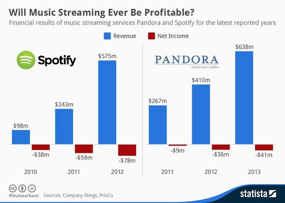 Streaming Money