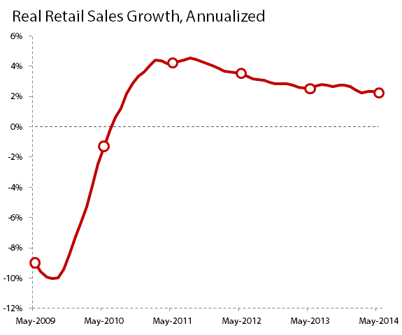 Retailannualizedgrowthmay