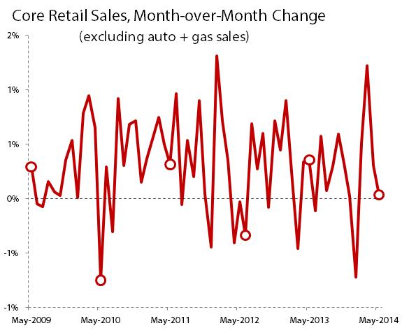 Retailcoreapr