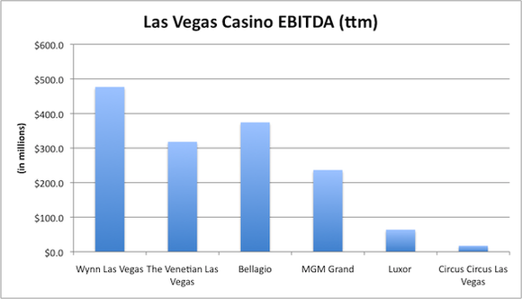Las Vegas Casino Ebitda