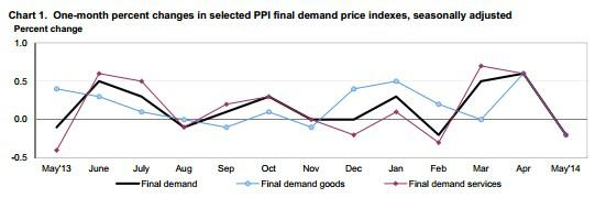 Ppi Monthly