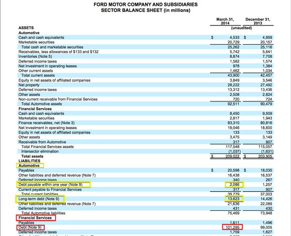 Ford Balance Sheet
