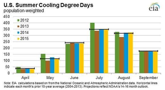 Cooling Estimate