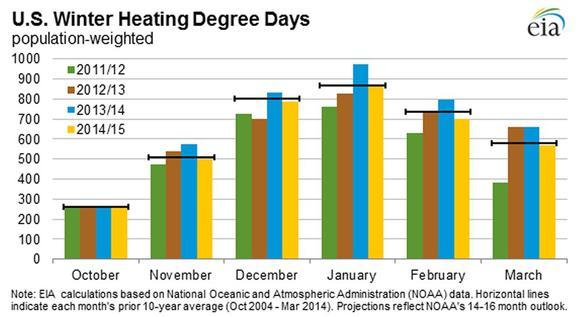 Heating Estimate