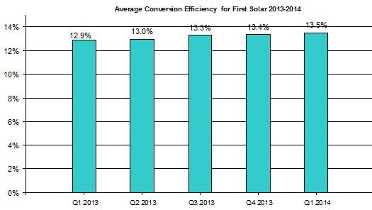 First Solar Average Conversion Efficiency