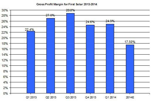 First Solar Gross Profit Margin
