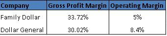 Margin Percentages