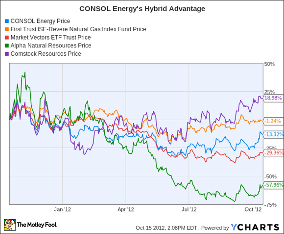 Consol Energys Hybrid Advantage