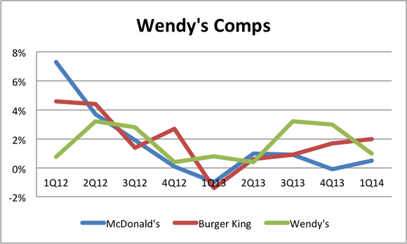 Wendys Comps