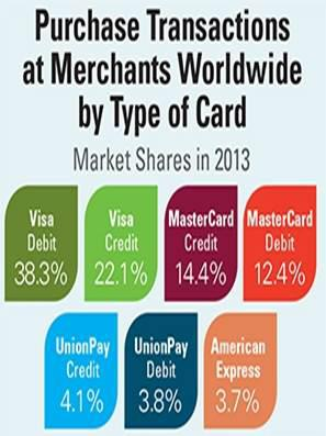 Cropped Transactions By Card Type