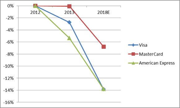 Estimated Market Share Losses