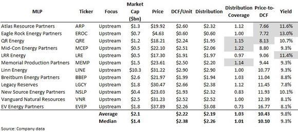 Mlp Upstream Valuation