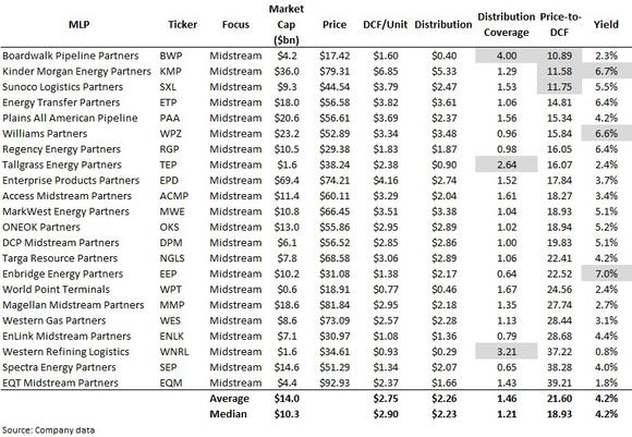 Mlp Midstream Valuation