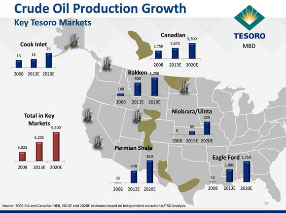 Tesoro Oil Growth