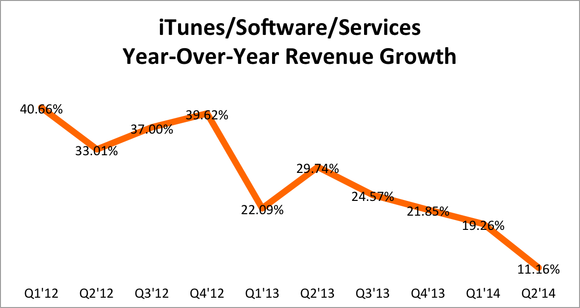 Apple Itunes Revenue