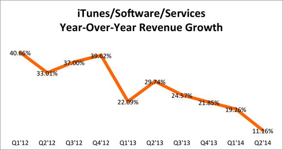 Apple Itunes Revenue