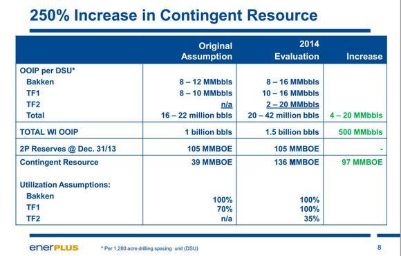 Enerplus Contingent Resource