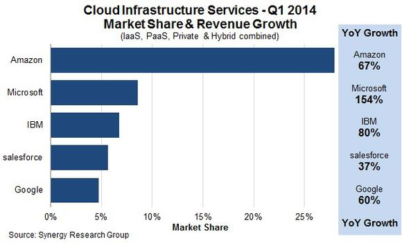 Synergyresearch Cloud Market