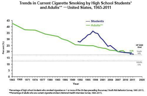 Smoking Trends Cdc