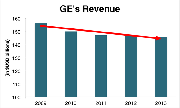 Ge Revenue Trend