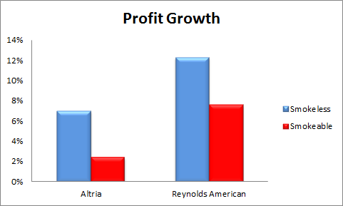 Mai Rai Profit Growth