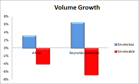 Mo Rai Volume Growth