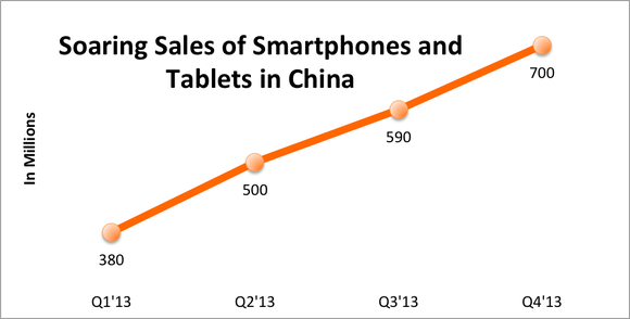 Smartphone And Tablet Sales In China