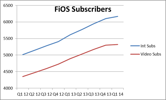 Fios Subscribers