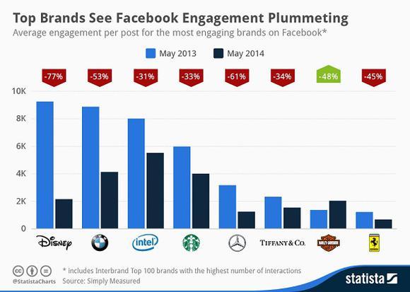 Fb Brands