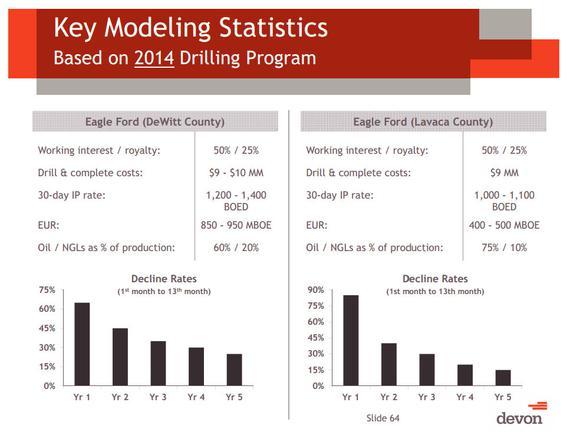 Devon Energy Ef Decline Rate